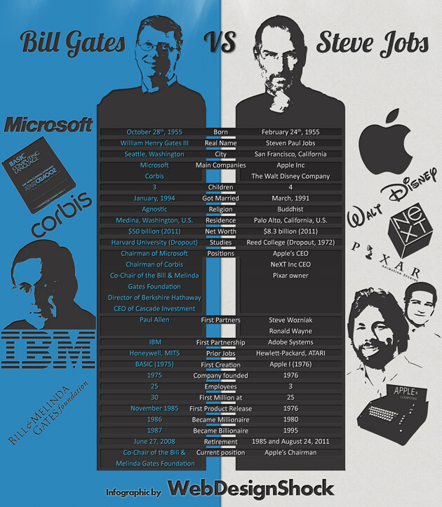 a comparison of the lives and impacts of bill gates and steve jobs Near the end of his life, jobs was visited at home by larry page, who was about to resume control of google, the company he had cofounded to see what that means, compare any apple software with, say, microsoft word, which keeps getting uglier and more cluttered with nonintuitive navigational ribbons and intrusive.