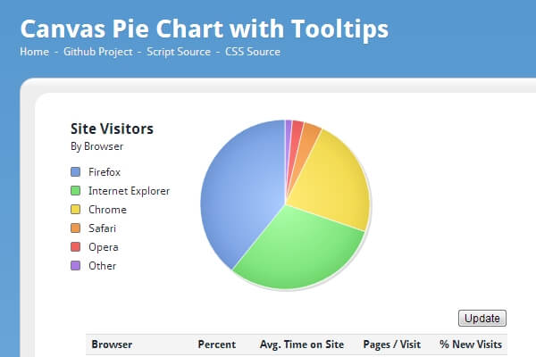 Canvas Based Pie Charts | Bypeople