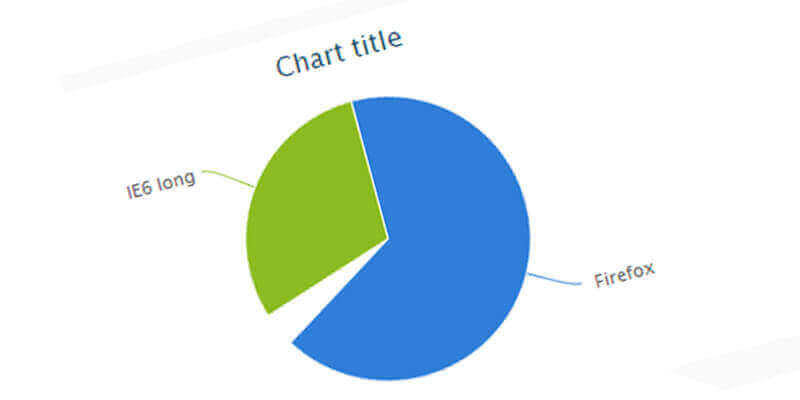 HighCharts: Pie Chart with HTML, JavaScript and CSS | Bypeople
