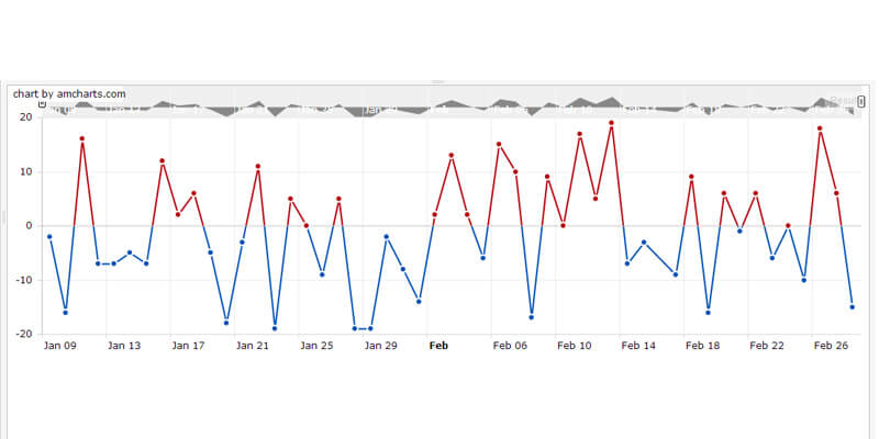 Auto-Updating Chart with jQuery | Bypeople