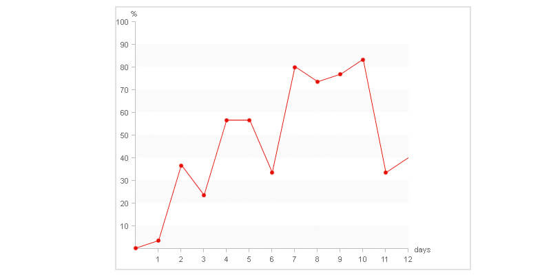 Pure CSS Line Graph   Bypeople