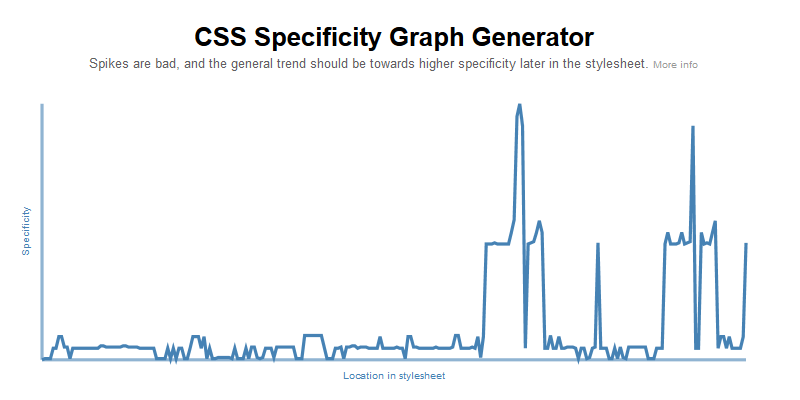 CSS Specificity Analyzer | Bypeople