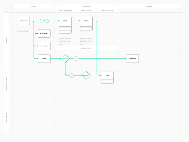 User Flow Diagram Template | Bypeople