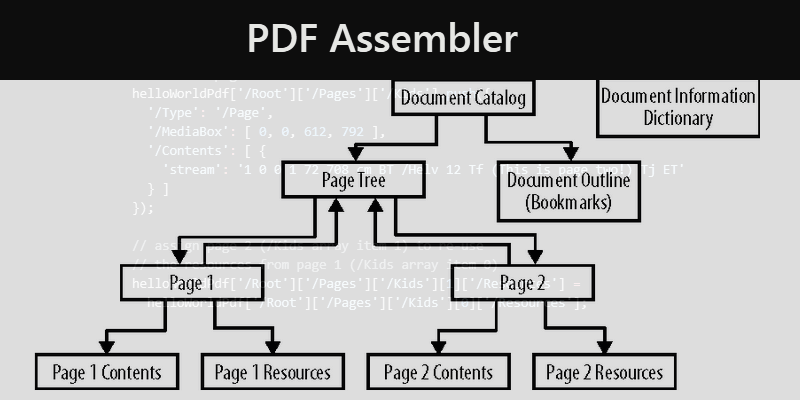 PDF Assembler: JavaScript Library For Editing PDF Files | Bypeople