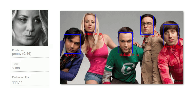 JavaScript API for Face Detection & Recognition | Bypeople