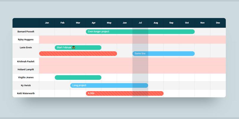 CSS Grid Gantt Chart Design | Bypeople